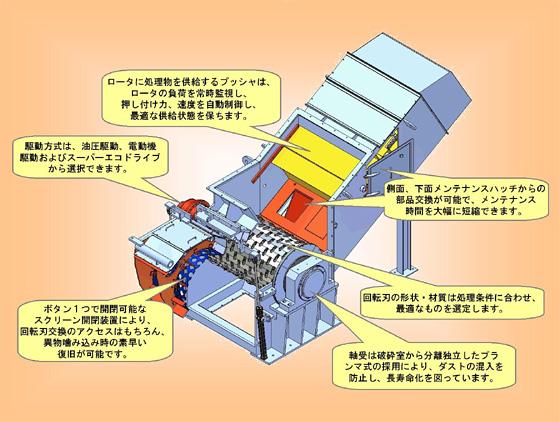 一軸剪断式(一軸せん断式)破砕機 マルチロータPRO(一軸破砕機)の基本構造図